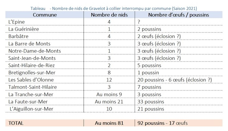 Synthèse 2021 : nombre de nids de Gravelot à collier interrompu par commune