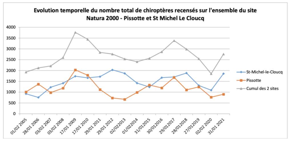 Graphique: évolution du nombre de chauves-souris en hivernage sur le site Natura 2000 - Source © LPO Vendée